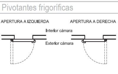 Tipos Apertura Puertas Pivotantes