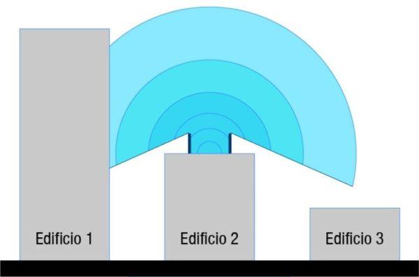 sonido con aplicación barrera